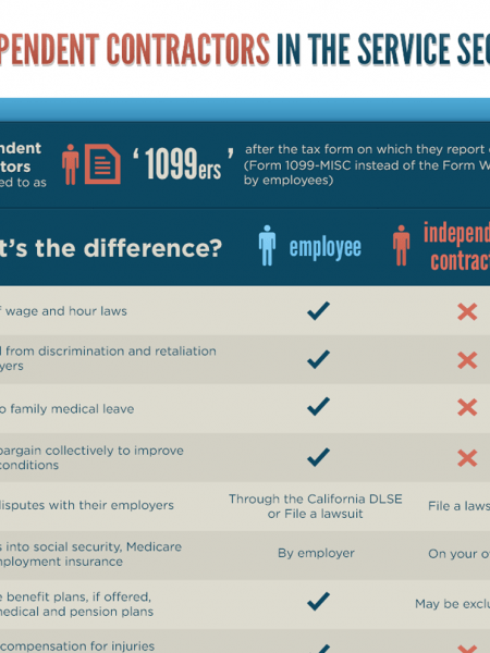 independent contractor Infographics Visually - differences employee independent contractor