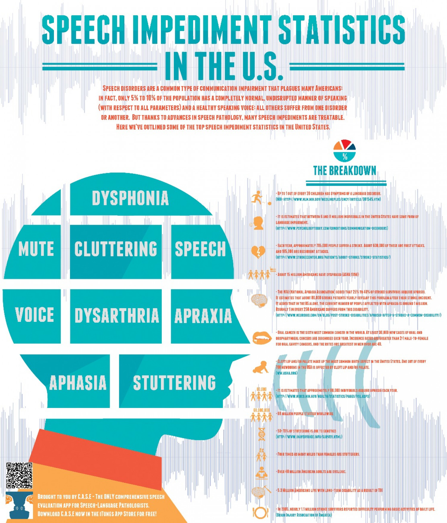Prevalence Language Disorders Speech Impediment Statistics Around The U S Visual Ly