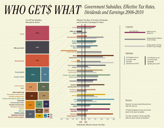 Who Get$ What: Subsidies, Effective Tax Rates, Dividends and Earnings per Share 2008-2010