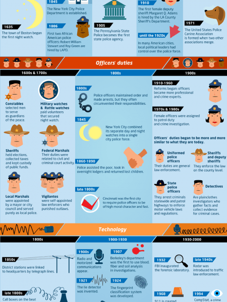 A Timeline of the Police in the US Visually