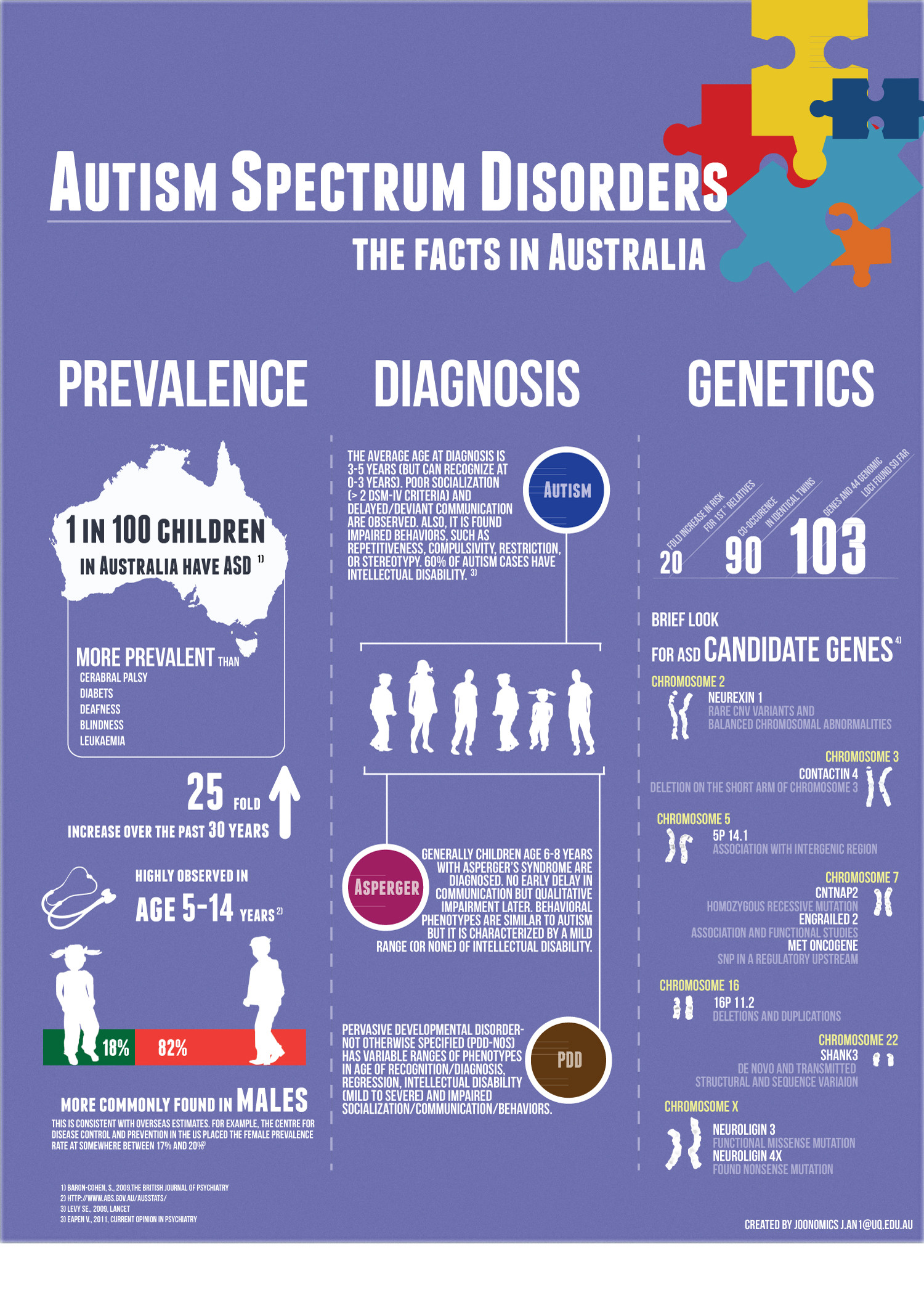 Prevalence For Autism Autism The Facts In Australia Visual Ly
