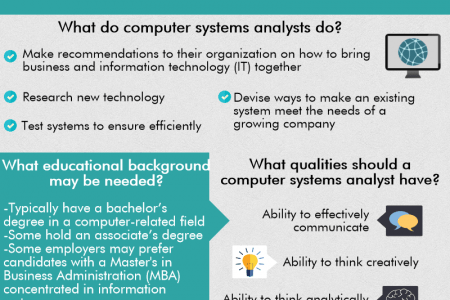 computer systems Infographics Visually