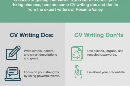 job application Infographics Visually