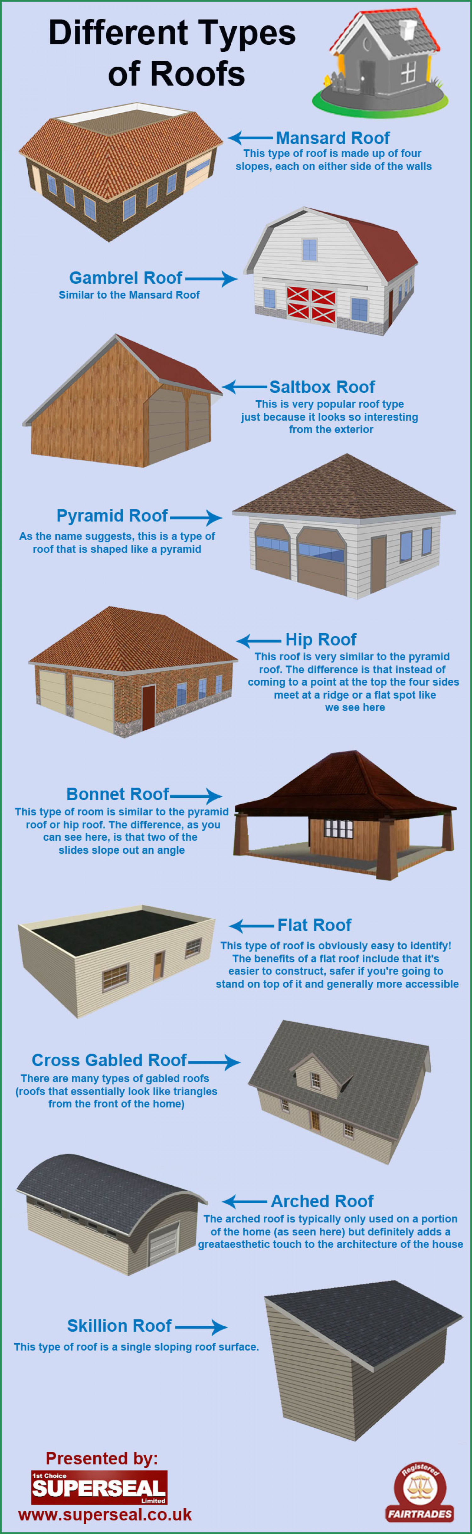 What Are The Different Styles Of Homes Different Types Of Roofs Visual Ly