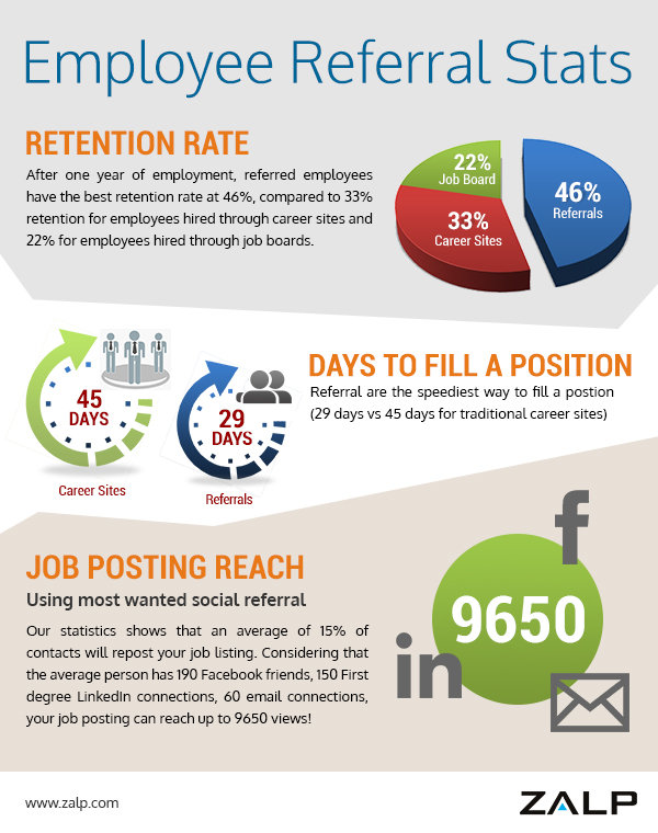 Employee Referral Stats Visually - referral employment