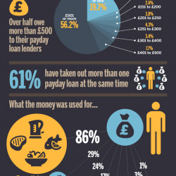 How People In Debt Are Trapped By Payday Loans | Visual.ly