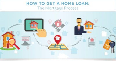 How to Get a Home Loan: The Mortgage Process | Visual.ly