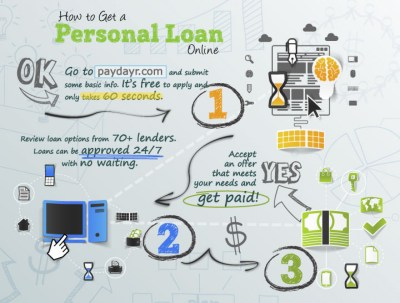 How to Get a Personal Loan Online | Visual.ly
