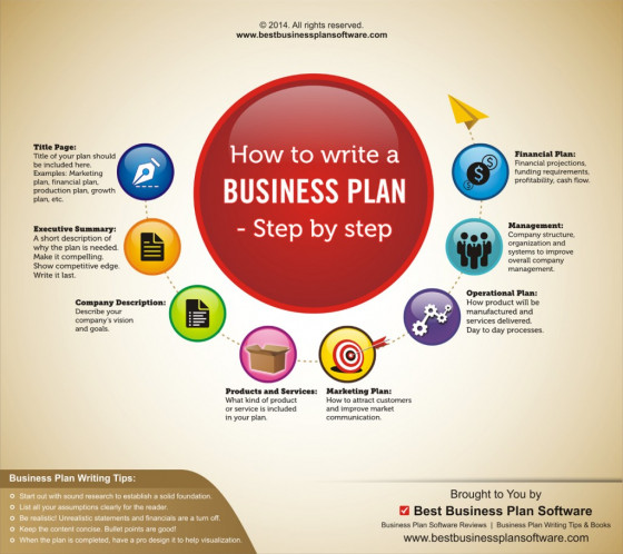 Infographic on How to Write a Business Plan \u2013 Step by Step Visually - how to write financial plan in business