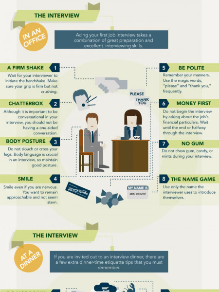 interviews Infographics Visually