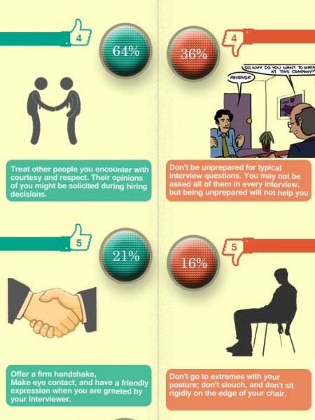 Job interview do\u0027s and dont\u0027s in 2016 Visually - interview dos and donts