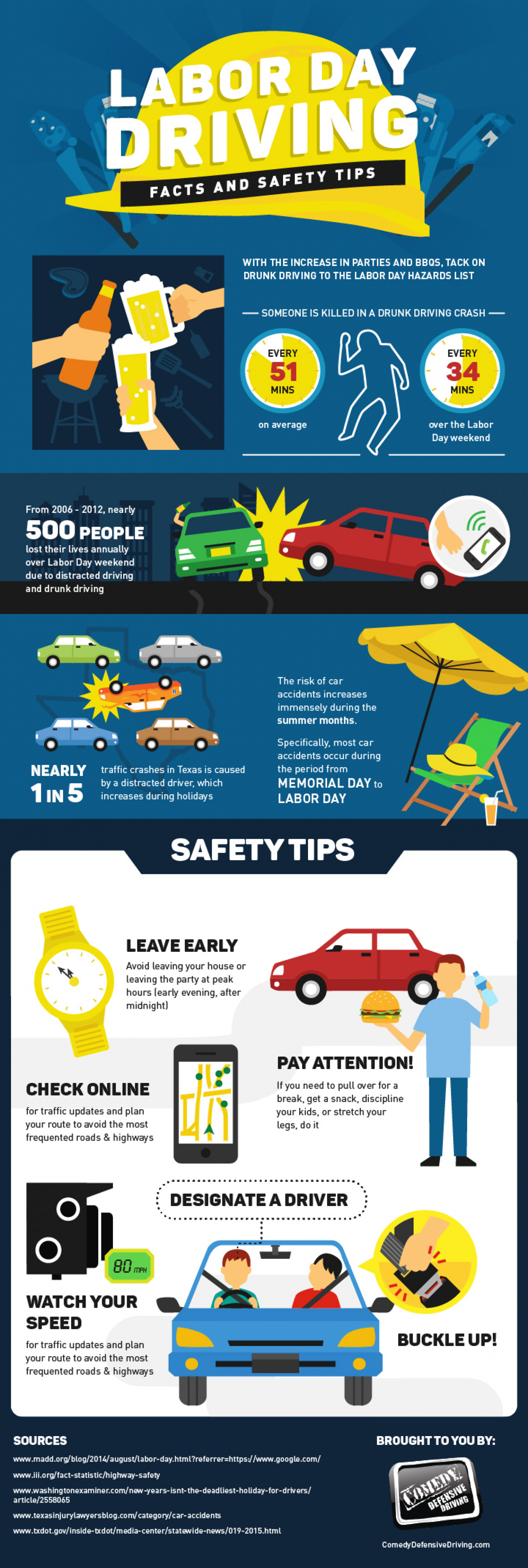 Labor Safety Labor Day Driving Facts And Safety Tips Visual Ly