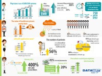 Latest Trends in Healthcare IT Solutions   Visual.ly