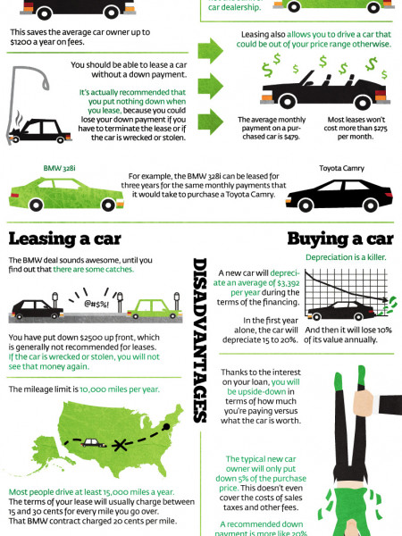 lease Infographics Visually