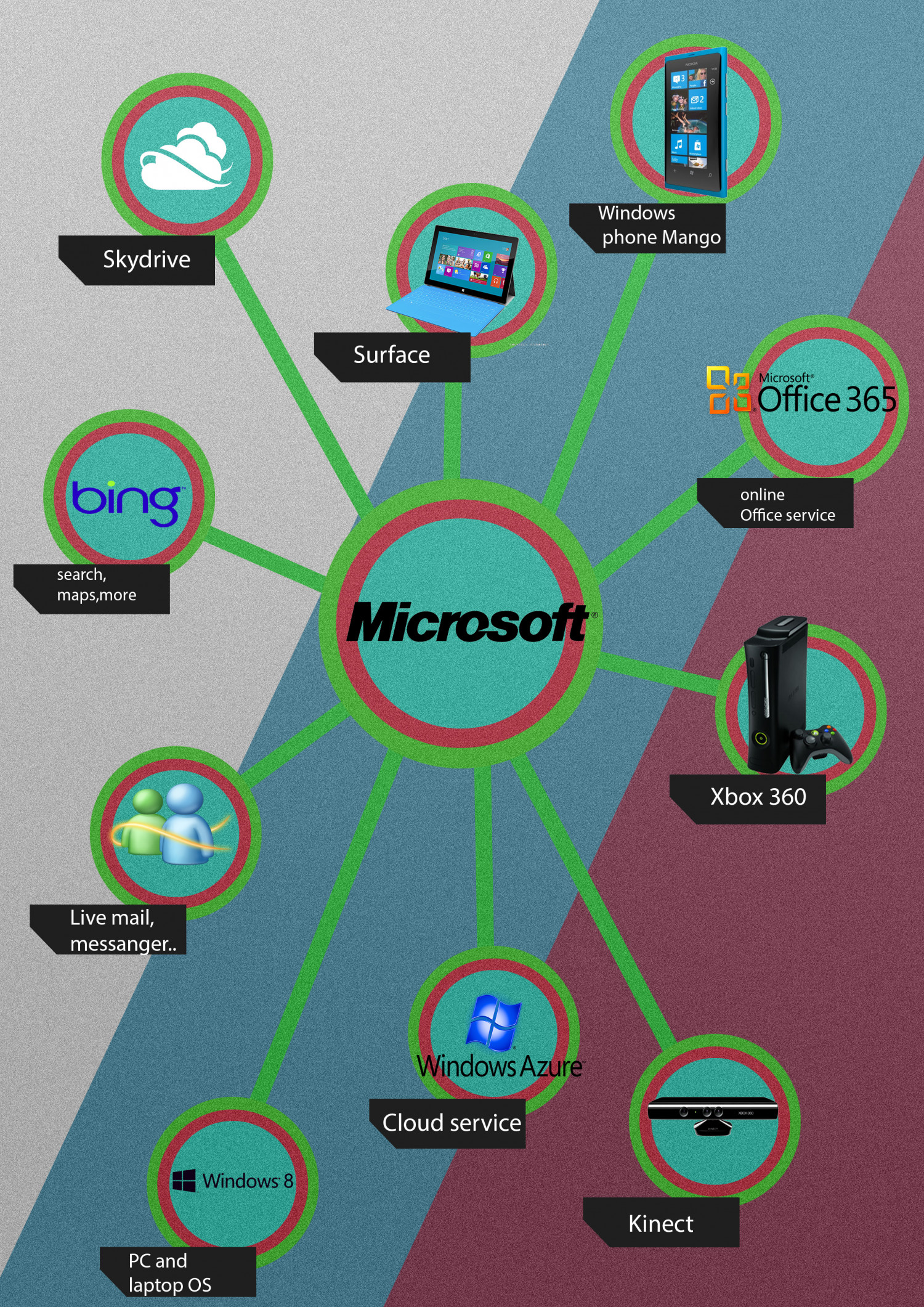 Microsoft Products Microsoft Consumer Products Visual Ly