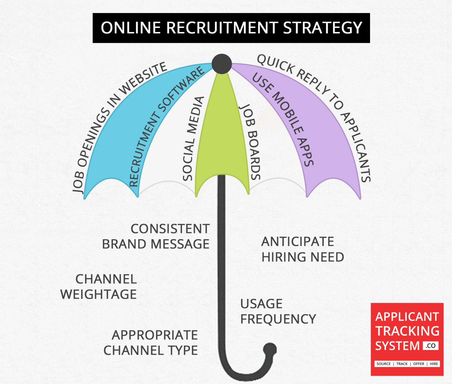 Online Recruitment Online Recruitment Strategy | Visual.ly