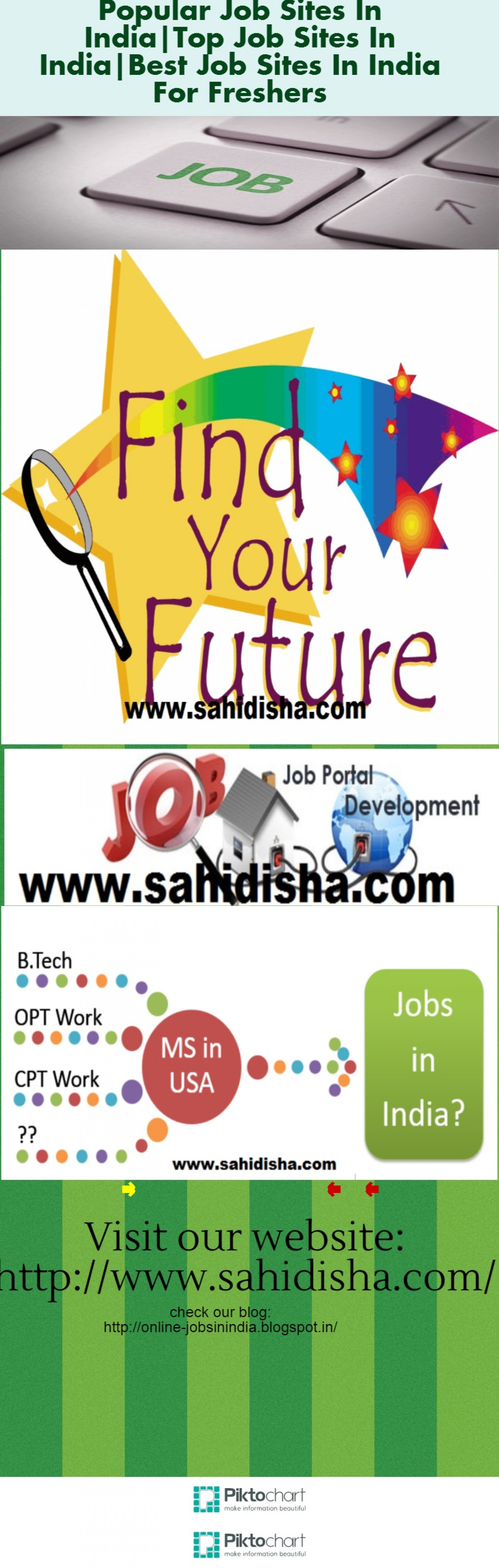 best job advertising sites job posting sites list in sample ...