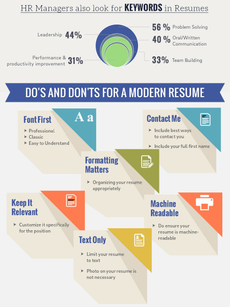 Resume Etiquette Do\u0027s  Don\u0027ts for a Resume Template Visually