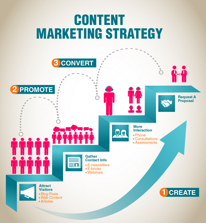 Content Marketing Strategy Visually