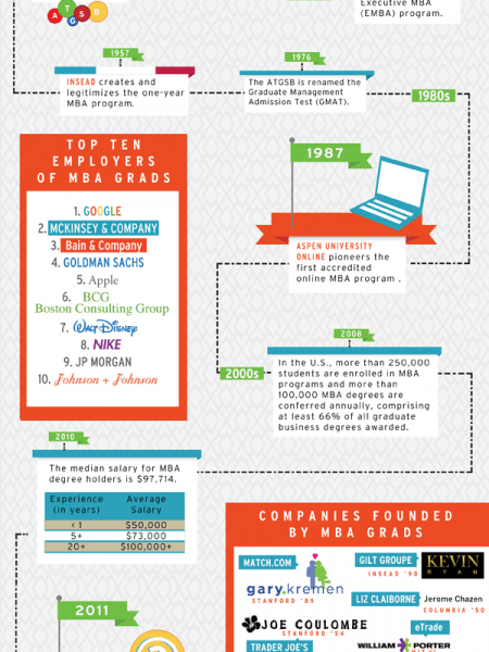 Master of Business Administration Infographics Visually