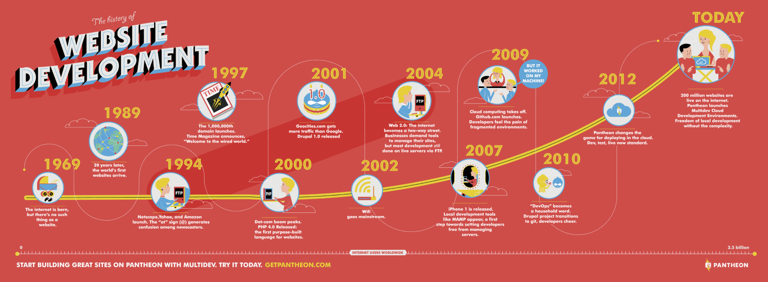 Development History The History Of Website Development Visual Ly