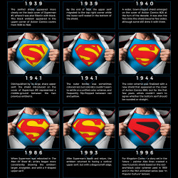 Amazing Spiderman Wallpaper Quotes The Shield Of Superman The Evolution Of An Icon Visual Ly