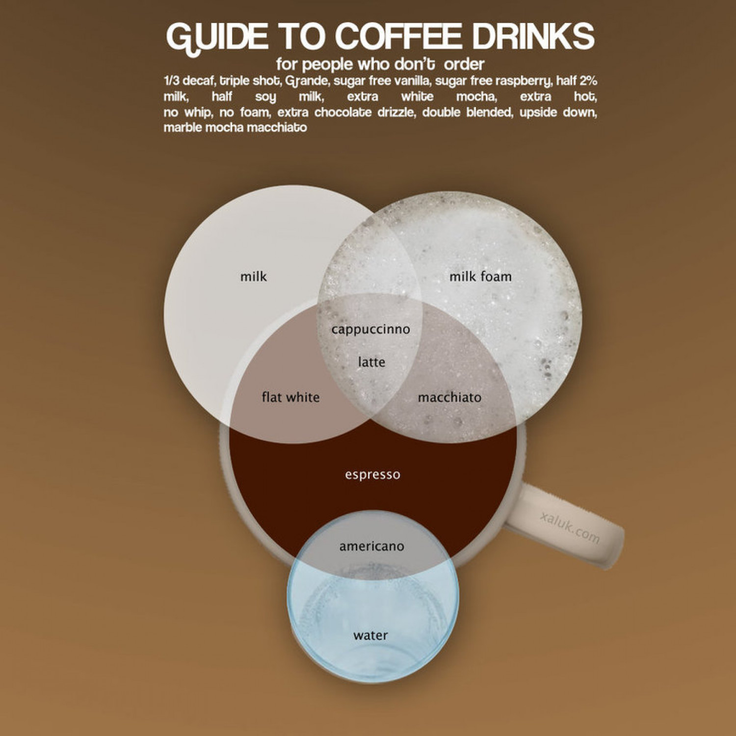 coffee venn diagram