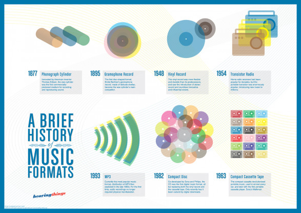 A Brief History of Music Formats