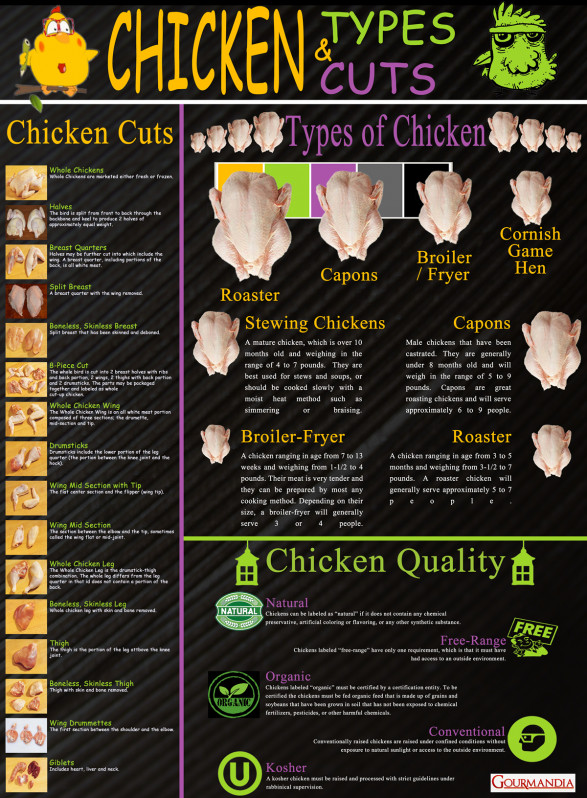 Chicken Types and Cuts