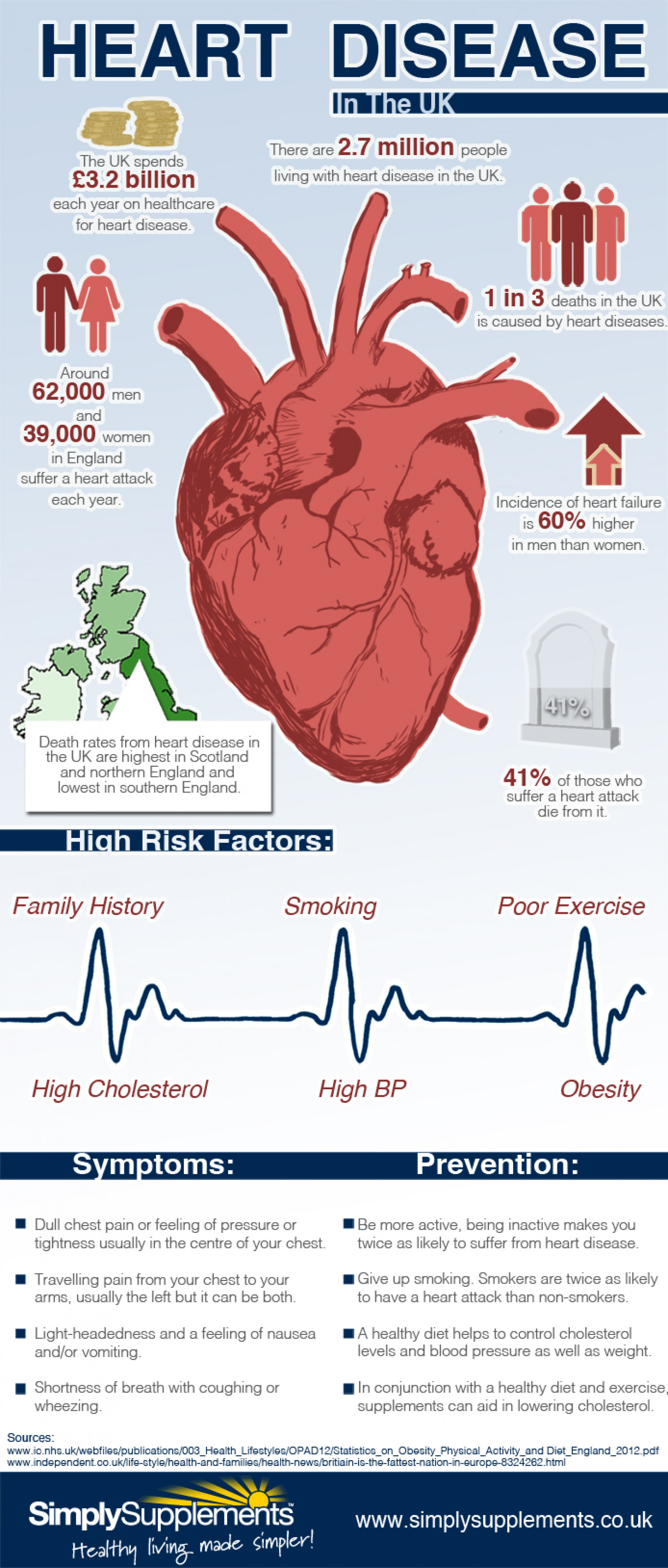 Prevalence Heart Disease Heart Disease In The Uk Visual Ly