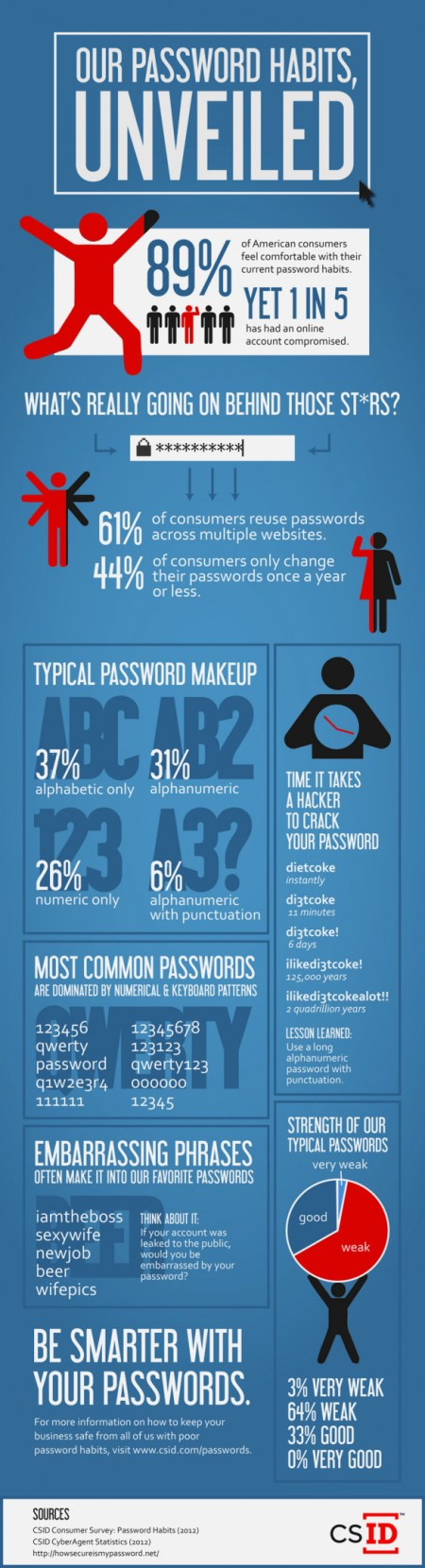 Our Password Habits, Revealed