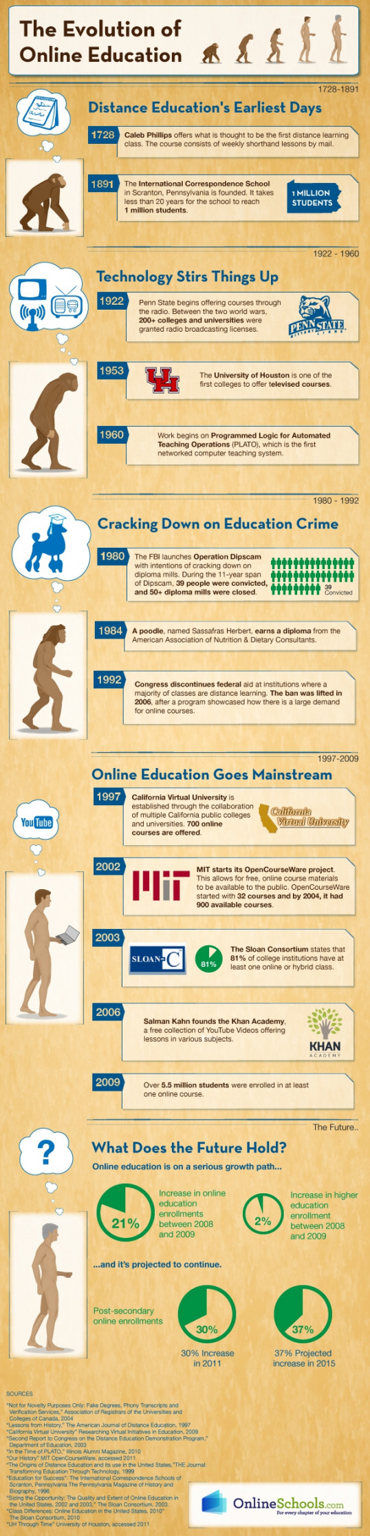 The Evolution of Online Education