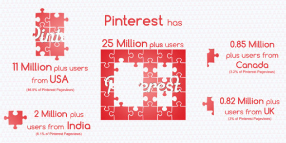 The (F)utility Of Pinterest Engagement