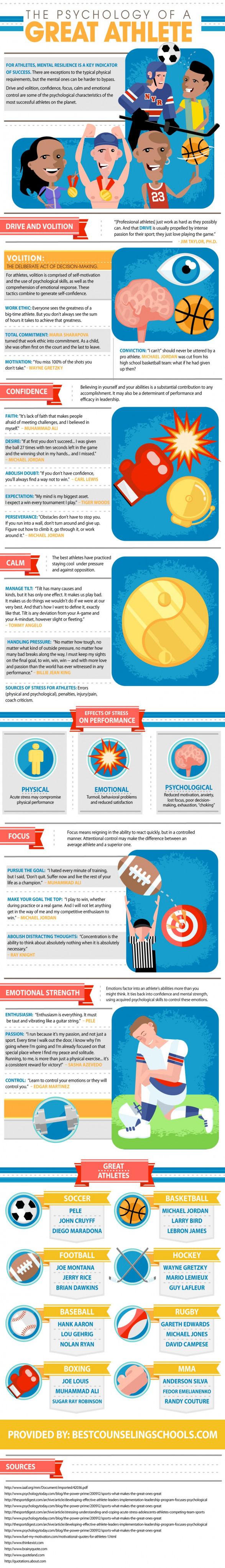 The Psychology of a Great Athlete