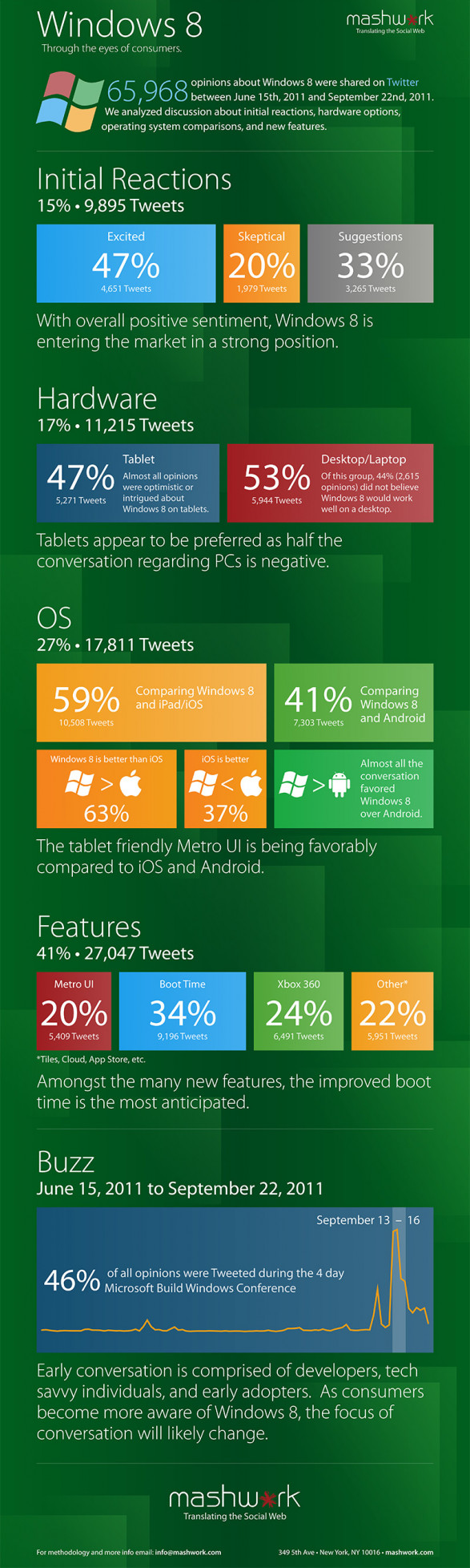 Windows 8: Through the Eyes of Consumers