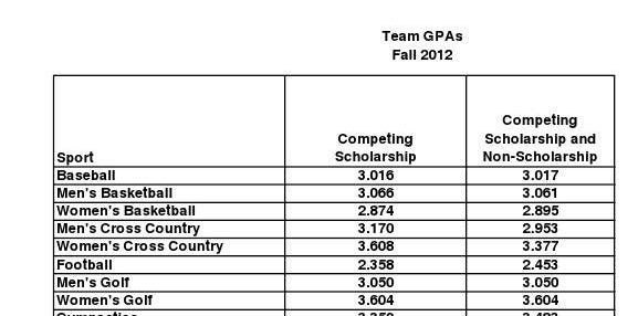 UK athletics teams post cumulative 3030 GPA - gpa chart