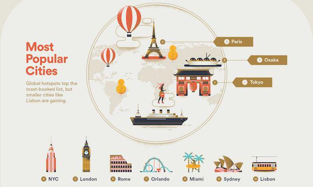 2018 Travel Hotspots Airbnb Releases 2018 Travel Predictions Do You Agree