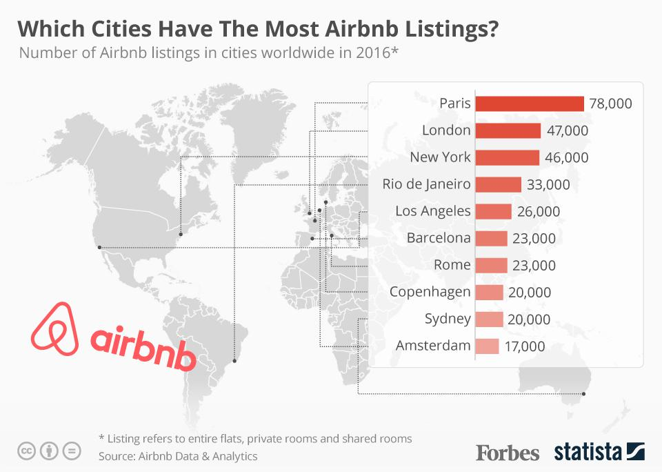 Airbnb Paris 17 Which Cities Have The Most Airbnb Listings Infographic