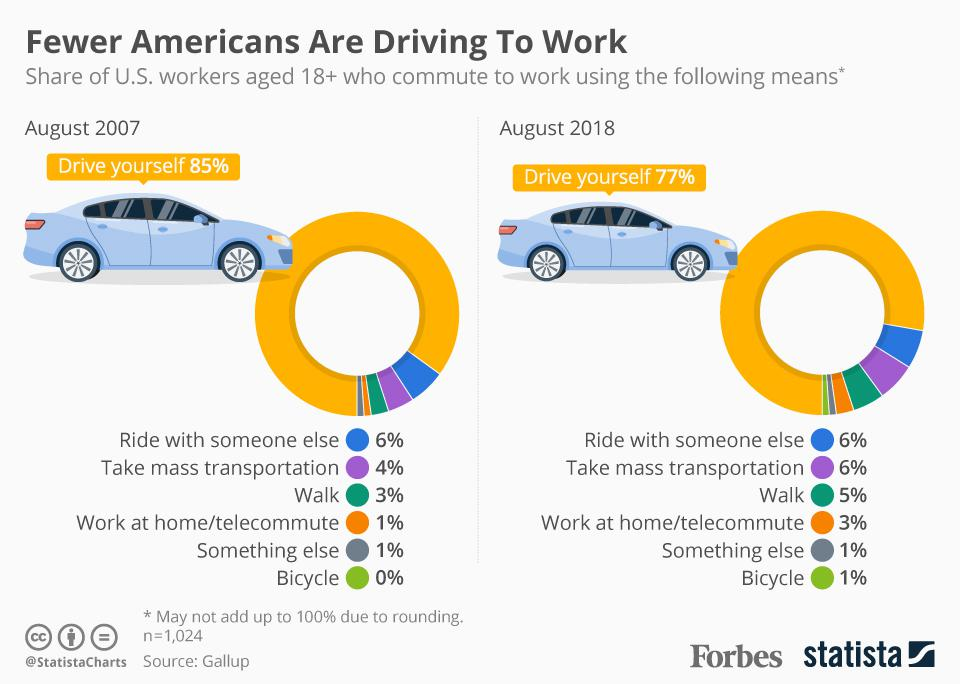 Drive Work Poll Fewer Americans Are Driving To Work Infographic