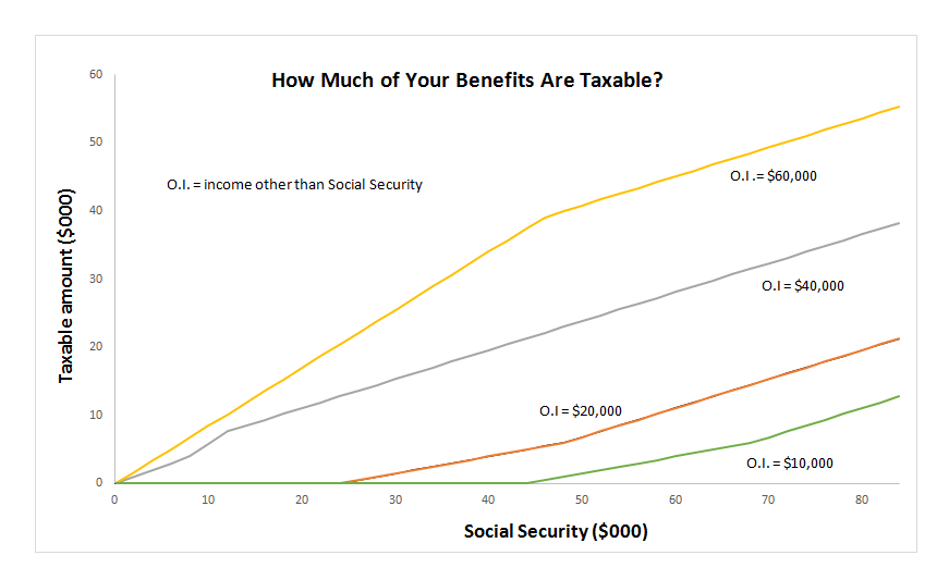 Best Irs Social Security Taxable Benefits Worksheet Image Collection