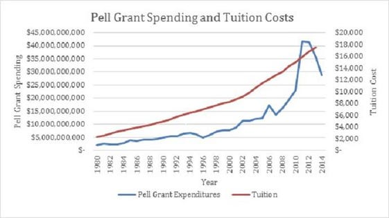 Over Half of Pell Grant Recipients Don\u0027t Graduate in Six Years -- We