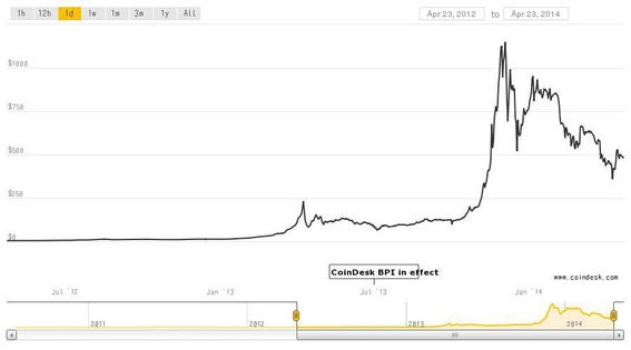 Is Bitcoin A Safe Bet? A Quick Guide To Cryptocurrency