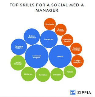 To Master Social Media, You Need These 15 Skills