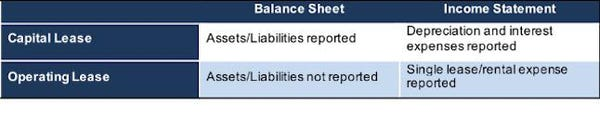 Impact Of Operating Leases Moving To Balance Sheet