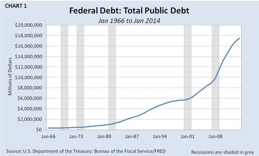 The US Debt Why It Will Continue To Rise