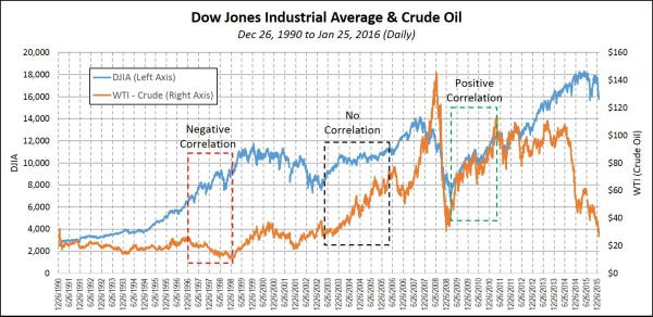 How Much Do Oil Prices Affect The Stock Market?