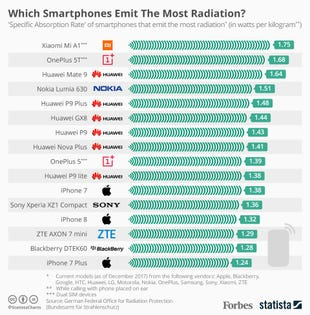 Which Smartphones Emit The Most Radiation? Infographic