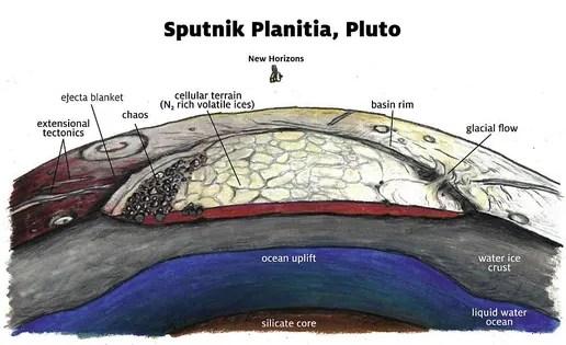 NASA\u0027s New Horizons Unveils Its Masterpiece Pluto\u0027s Interior!