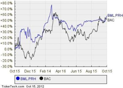 Bank of America's Floating Rate Preferred Stock Cross 4% Yield Mark