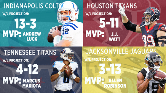 Latest NFL division preview the AFC South